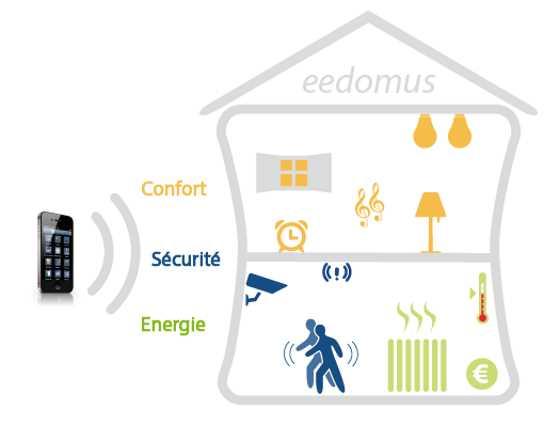eedomus+-pour-une-maison-connectee-zwave-sans-fil