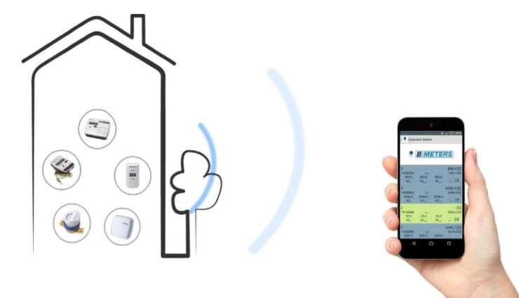 boitier radio M-BUS / Bluetooth télérelevage compteur d'eau Sferaco ref 1749024 logiciel pour smartphone et tablette