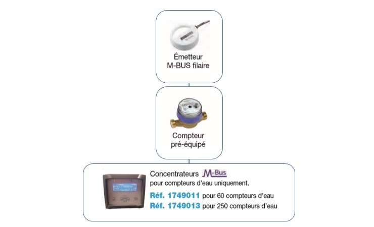 module mbus filaire pour télérelevage des compteurs d'eau ref-1749004 systéme filaire M-Bus