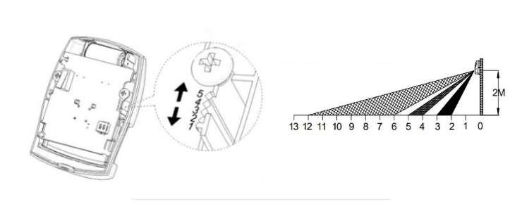 SP817 détecteur de mouvement Z-Wave intérieur Everspring capteur pir distance de détection réglable